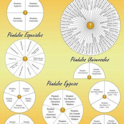 15. Catálogo en gráficos